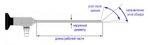 Схема гистероскопа